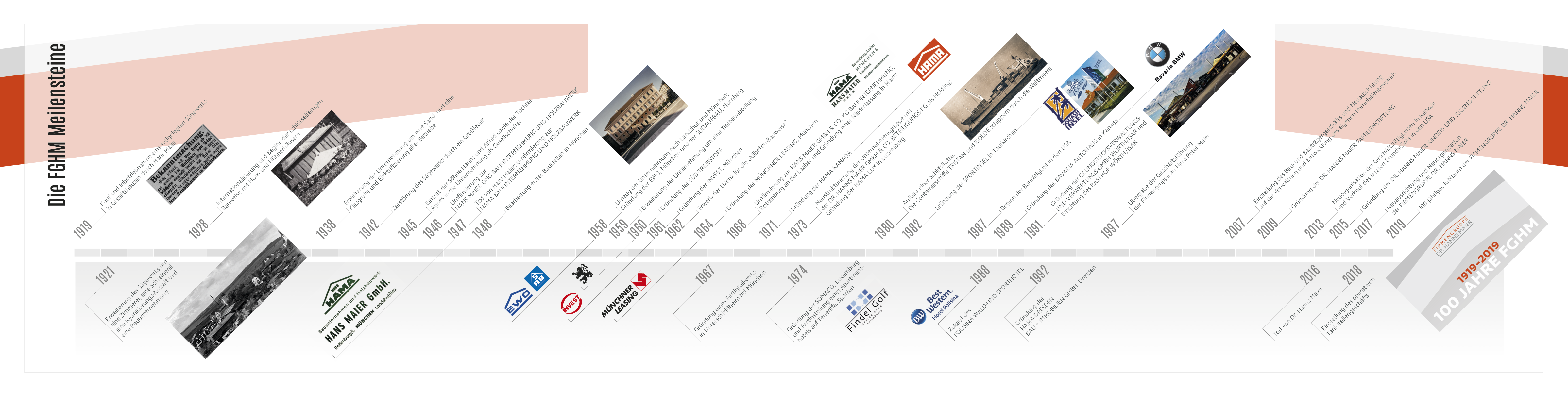 fghm-chronik-100jahre_timeline